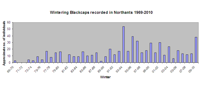 From the early 1990s numbers are approximate, based largely on localities and estimates rather than specific individuals. Source: Northamptonshire Bird Report 1969-2010.