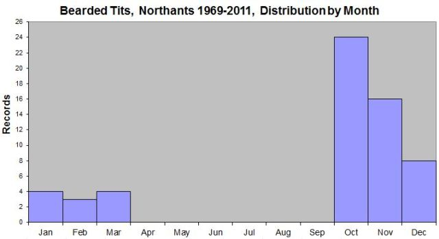 Bearded Tits, Northants, Distribution of Records by Month