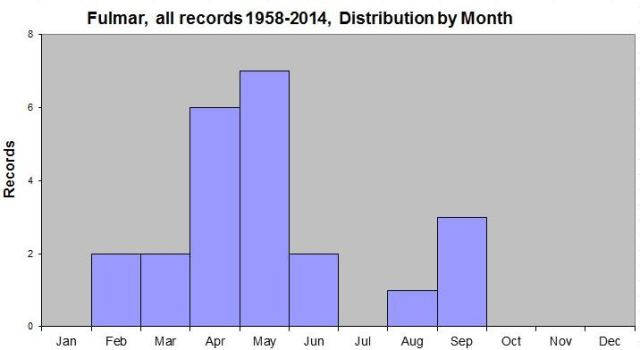 Fulmar Records by month