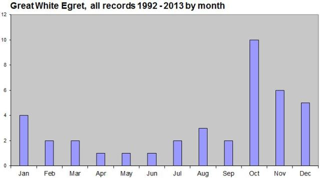 GWE Records by month