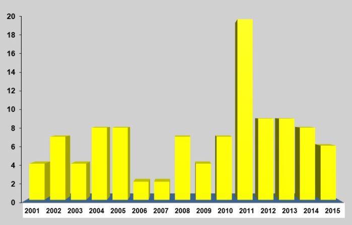 Northamptonshire records of Hen Harrier 2001-2015